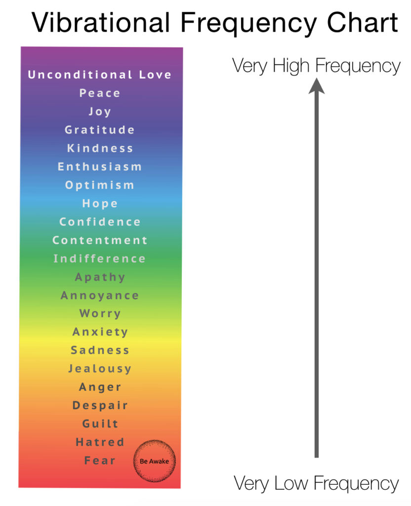Emotional Vibrational Frequency Chart