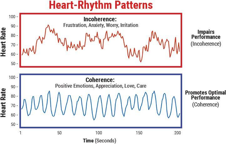 heart-rhythm patterns