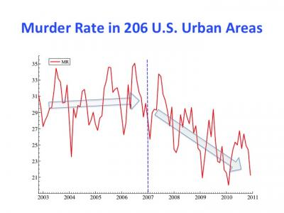 Murder Rate Influenced by prayer