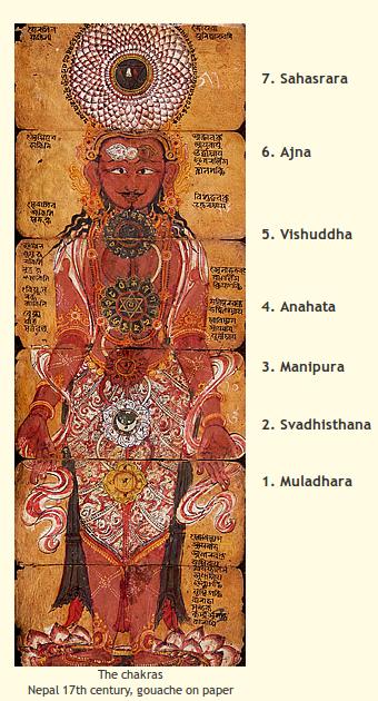7 Chakras Vedic Text