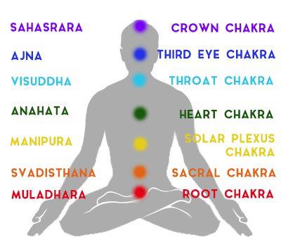 Chakras List