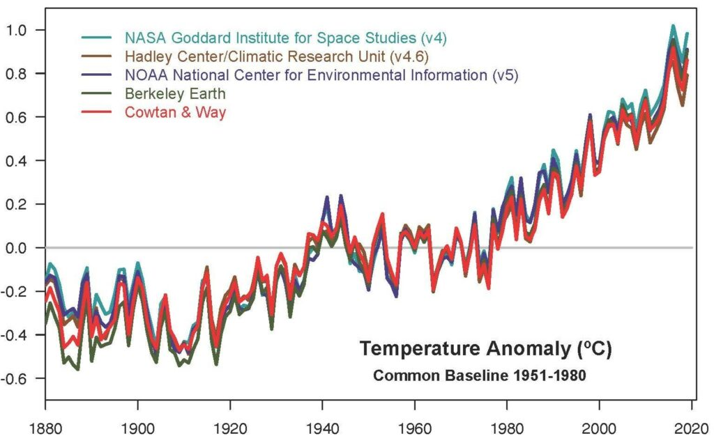 climate change temperature chart
