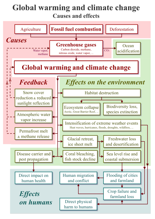 all about climate change and global warming