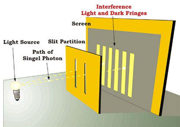 Double slit experiment quantum physics